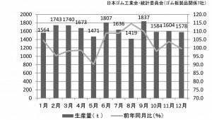 ゴム板の生産量推移(2015年)