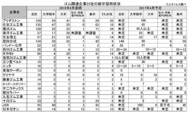 2016年新入社員アンケート
