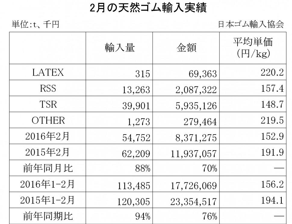 2016年2月の天然ゴム輸入実績