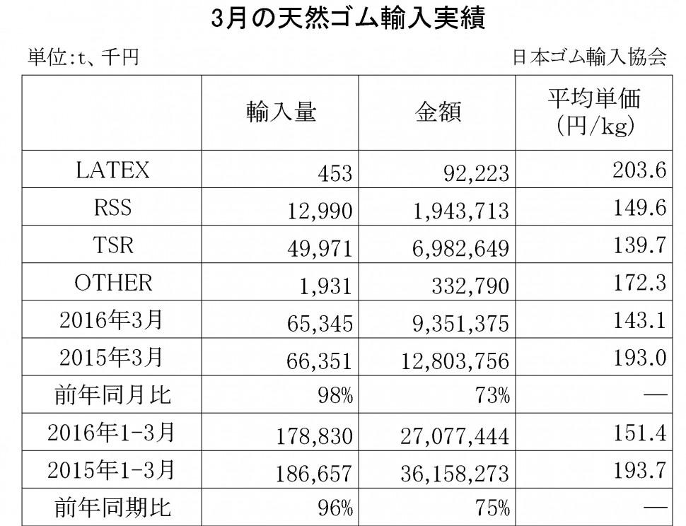 2016年3月の天然ゴム輸入実績