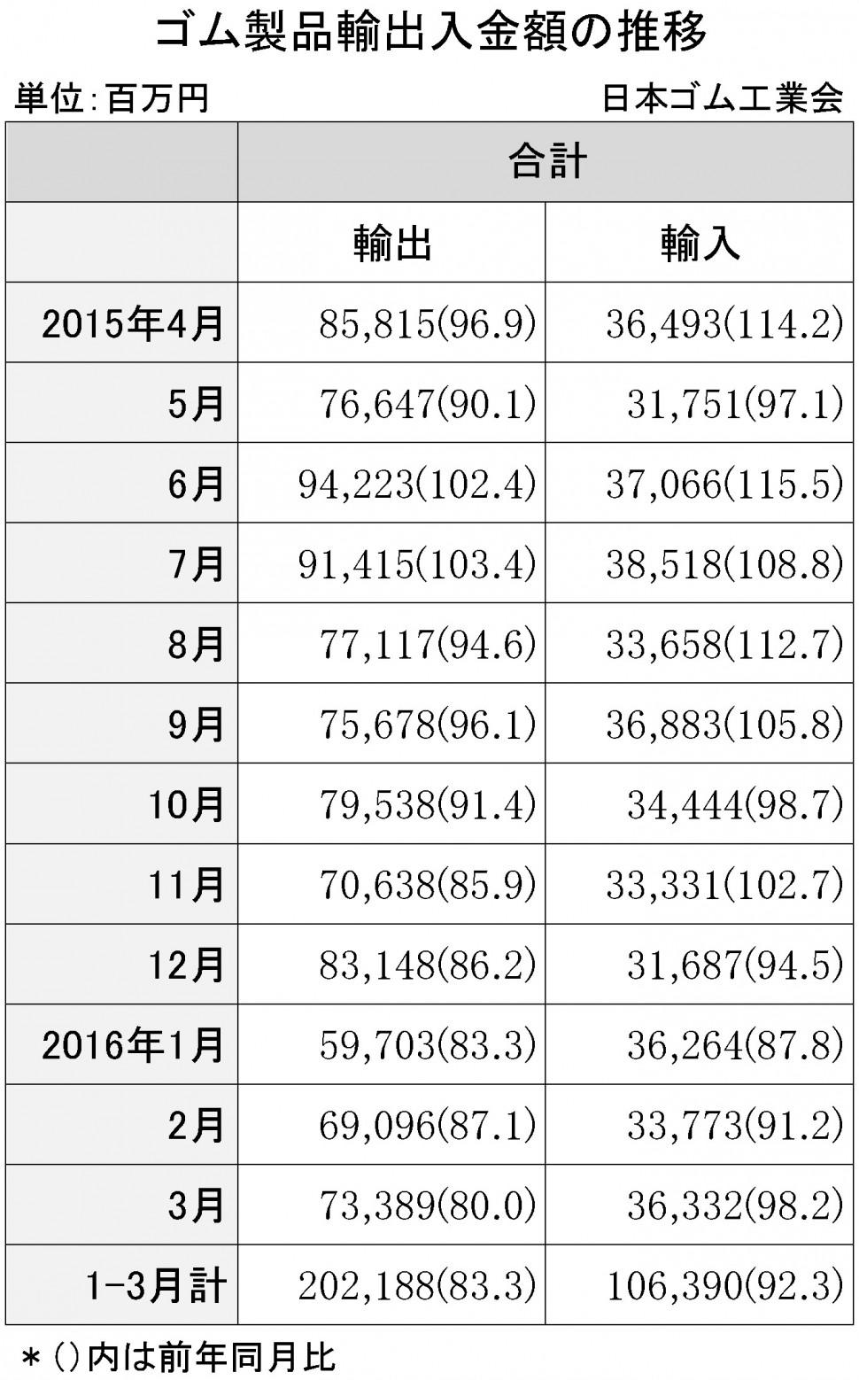 2016-3月ゴム製品輸出入金額 紙面のみ