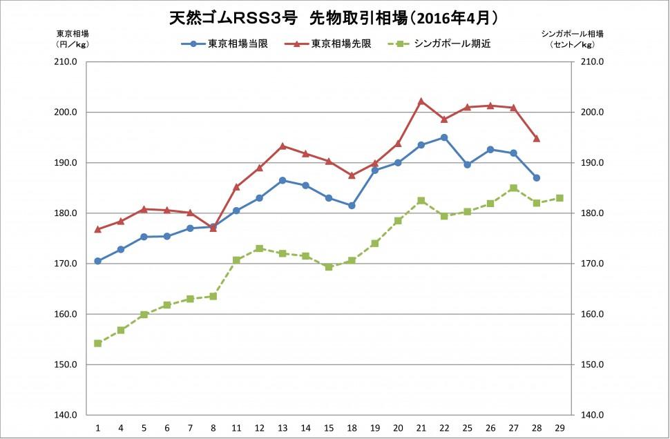 2016年04月東京SGPゴム相場(グラフ)