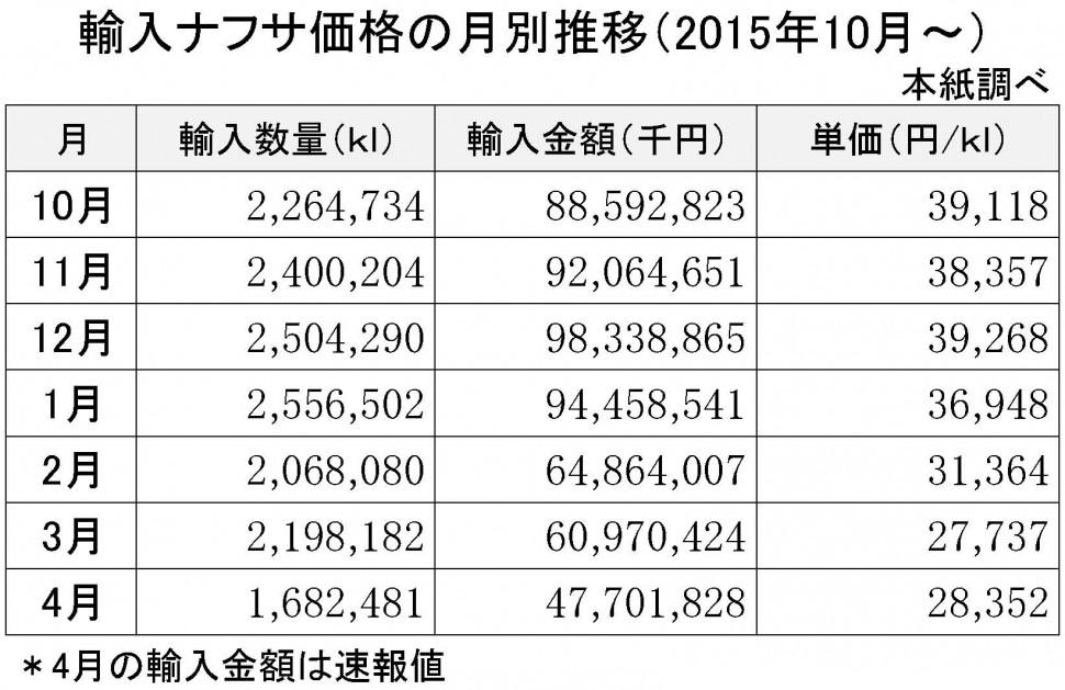 2016年4月の輸入ナフサ価格