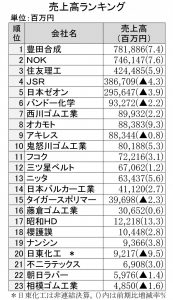 2016年3月期売上高ランキング
