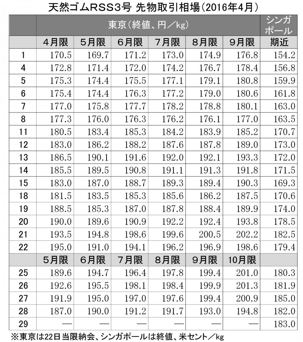 2016-04月東京SGPゴム相場(表)