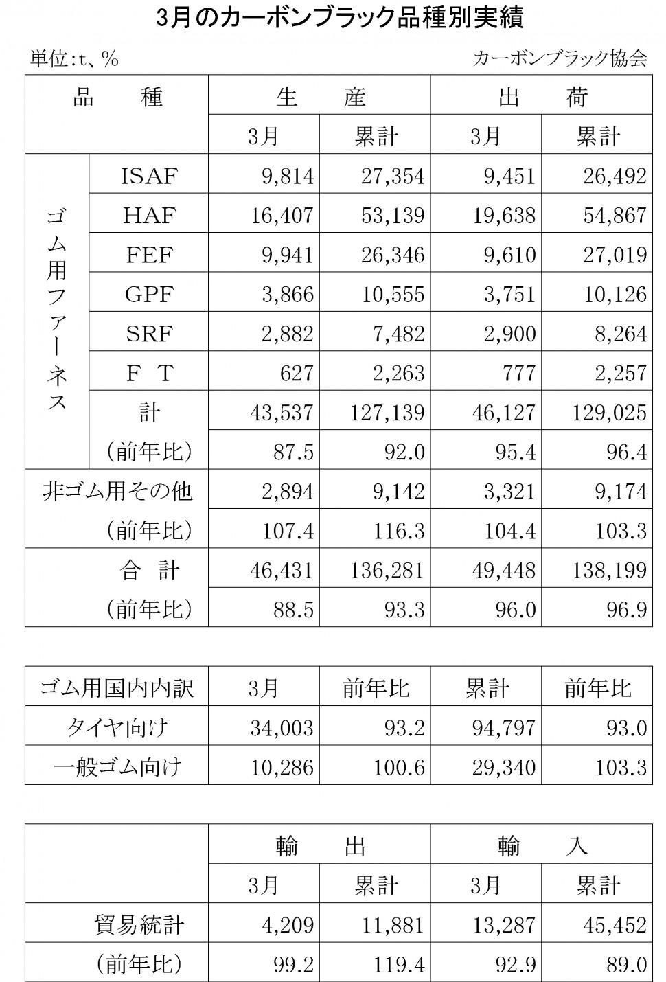2016年3月のカーボンブラック品種別実績