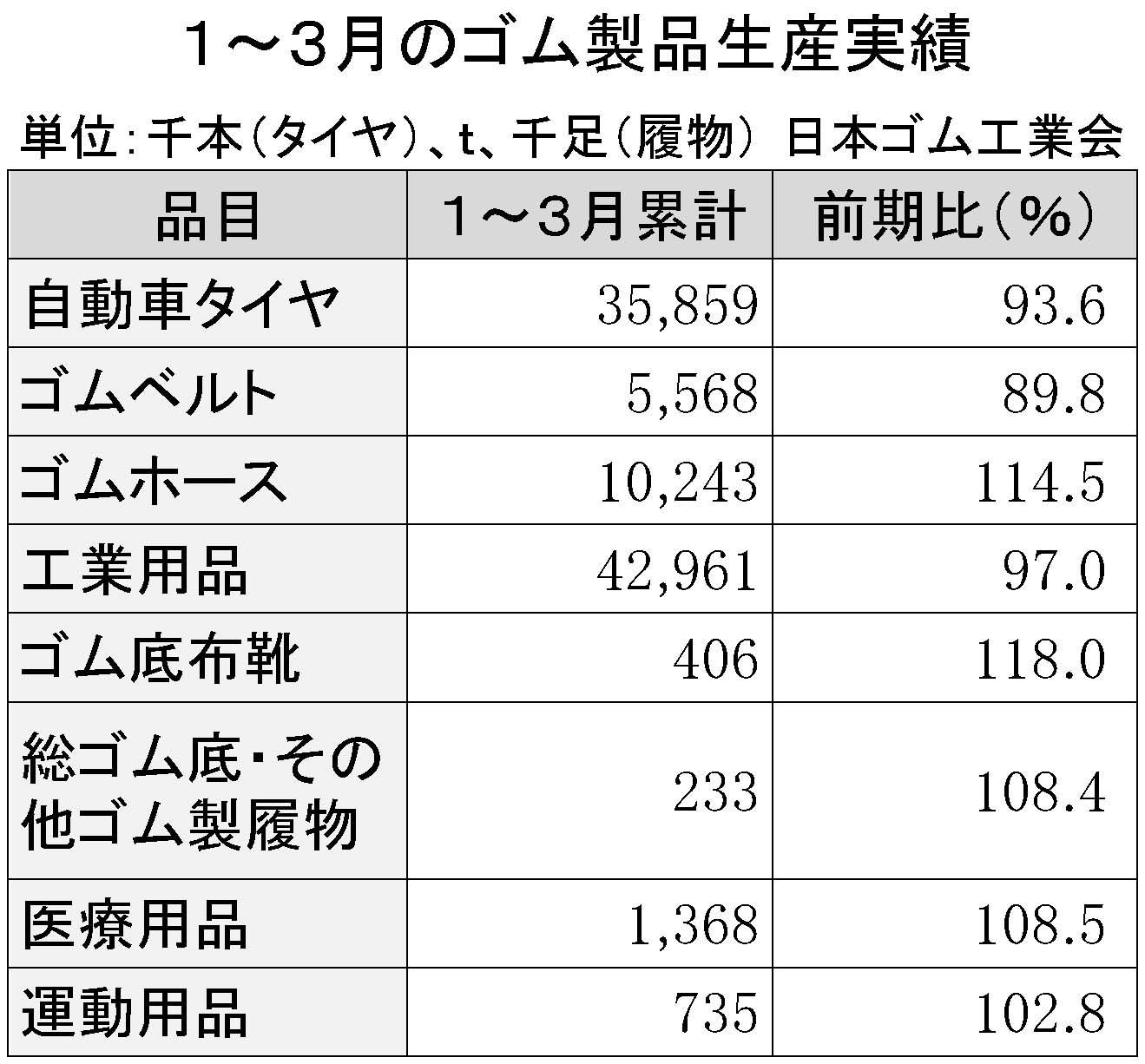 2016年1-3月ゴム製品生産実績