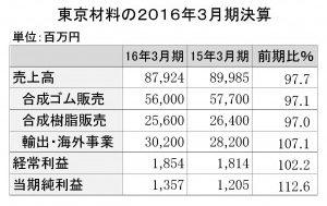 東京材料2016年3月期決算