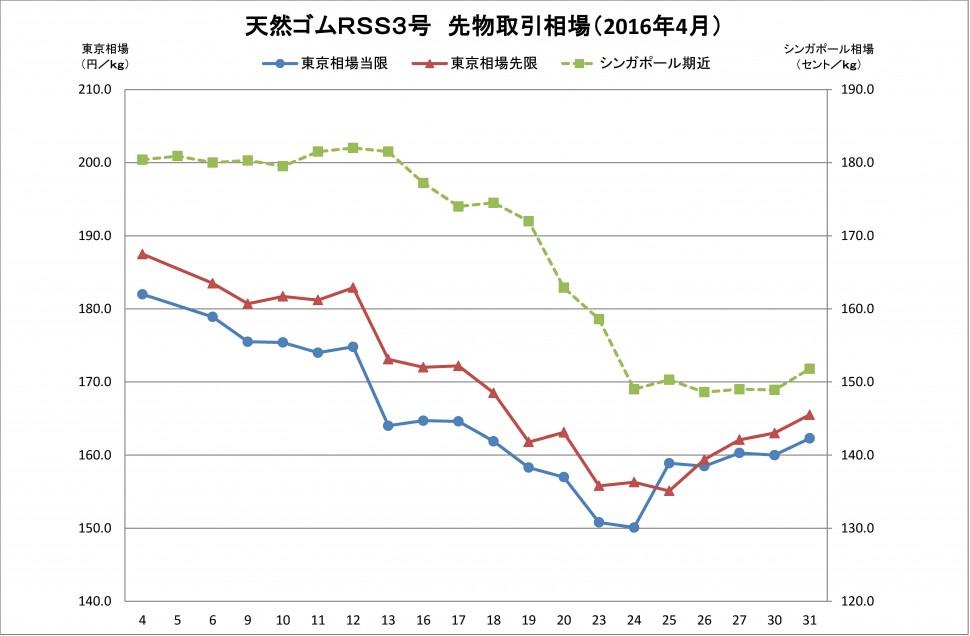91 2016-05月東京SGPゴム相場(グラフ)