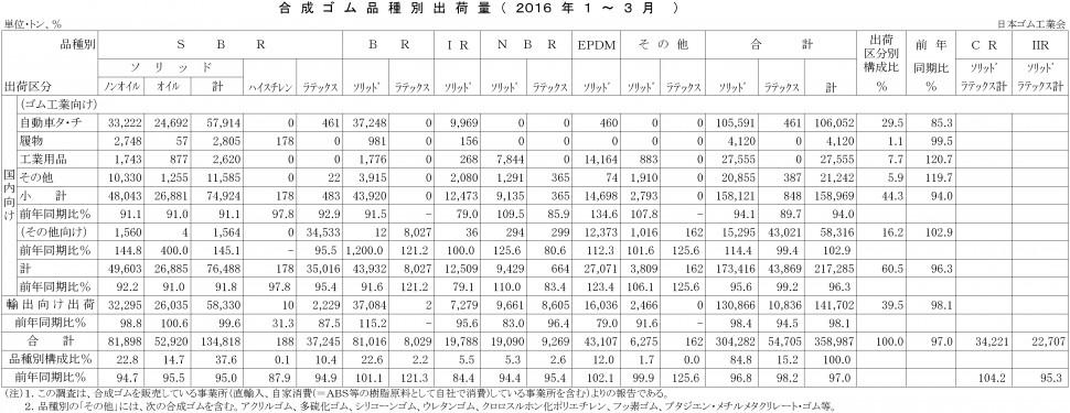2016年1-3月計合成ゴム品種別出荷