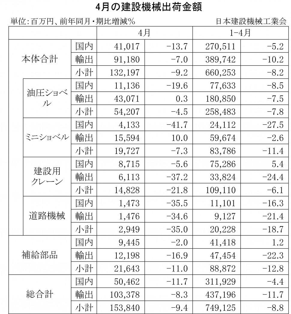 2016年4月の建設機械出荷金額