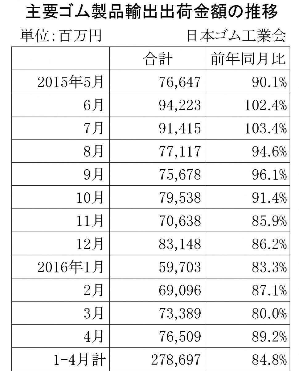 2016年4月ゴム製品輸出金額