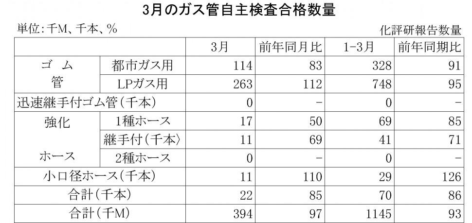 2016年3月のガス管自主検査合格数量