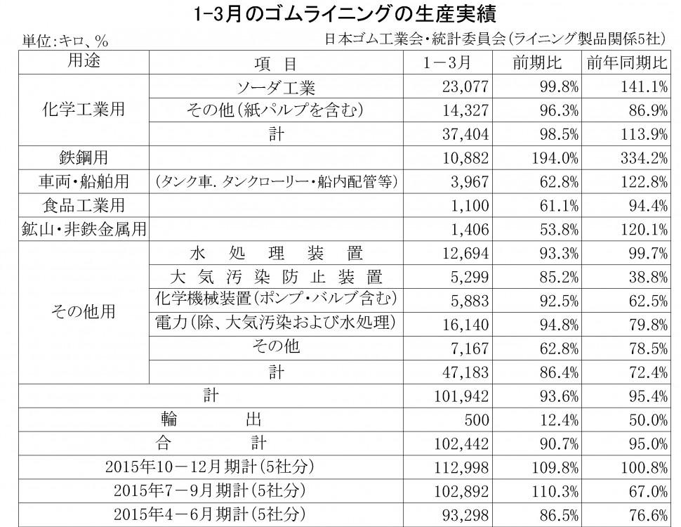 2016年1-3月期のゴムライニング生産実績