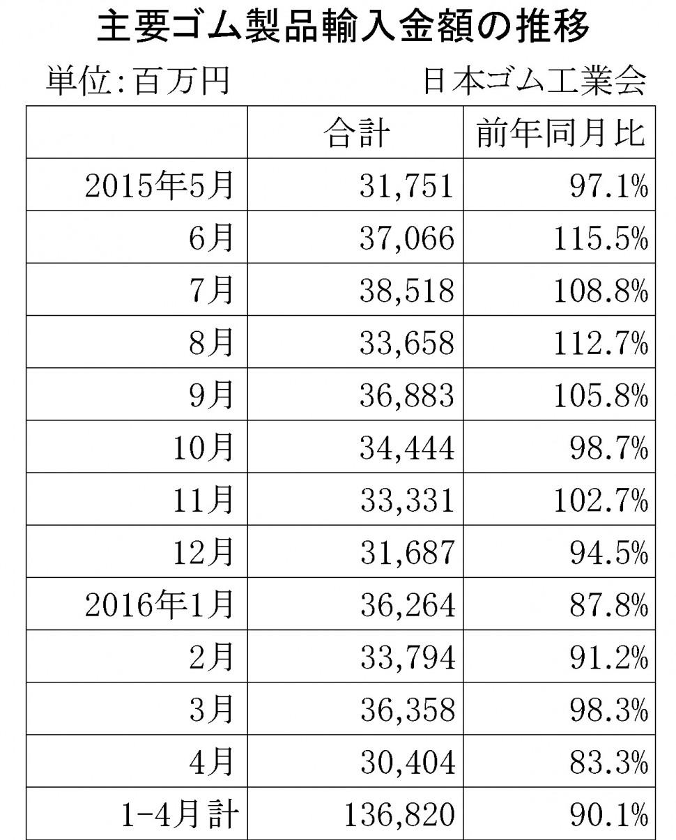 2016年4月ゴム製品輸入金額