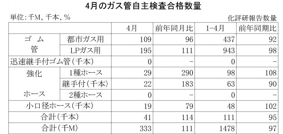 2016年4月のガス管自主検査合格数量