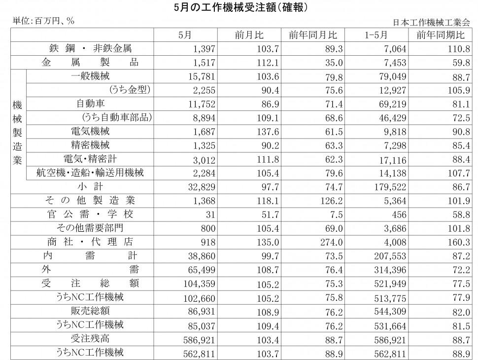 2016年5月の工作機械受注額(確報)