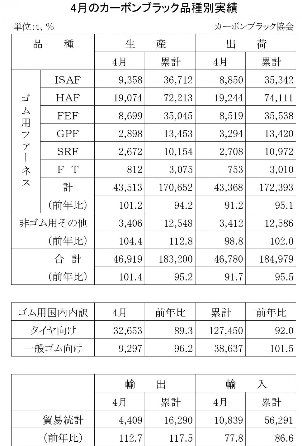2016年4月のカーボンブラック品種別実績 (1)