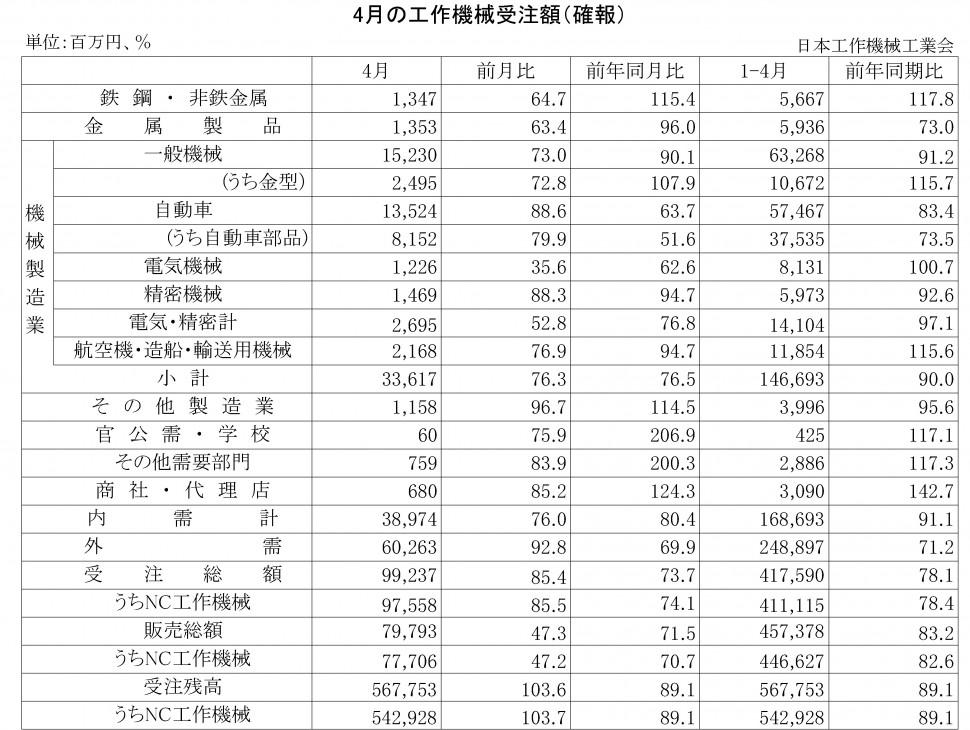 2016年4月の工作機械受注額(確報)
