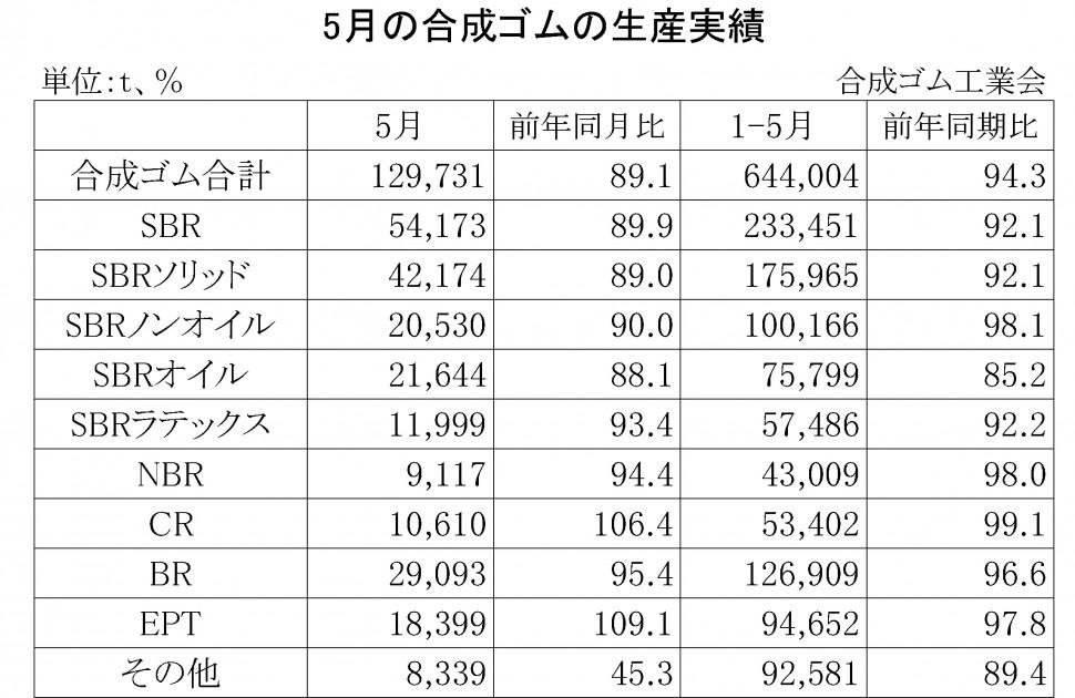 2016年5月の合成ゴムの生産実績