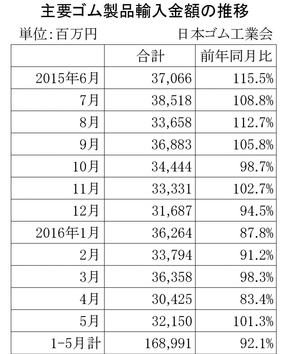 2016年5月ゴム製品輸入金額