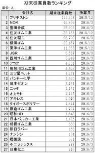 2016年期末従業員数ランキング
