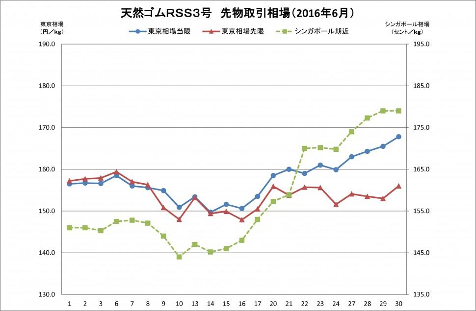 2016年6月東京SGPゴム相場(グラフ)