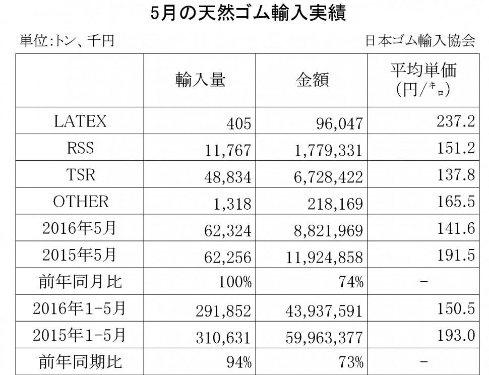 2016年05月の天然ゴム輸入実績