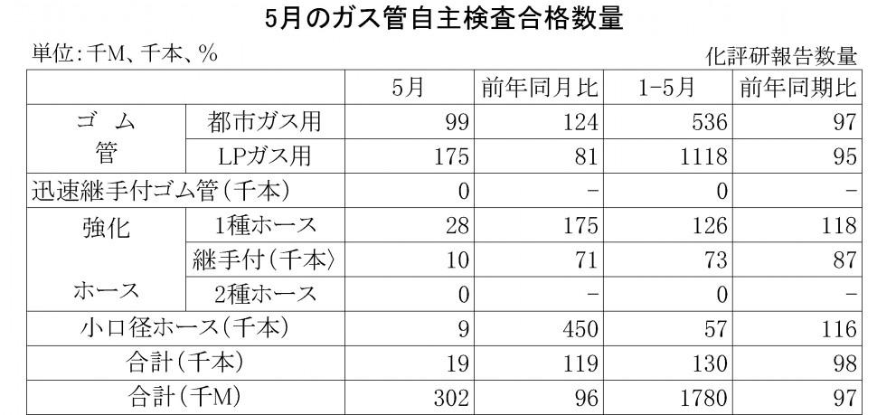 2016年5月のガス管自主検査合格数量