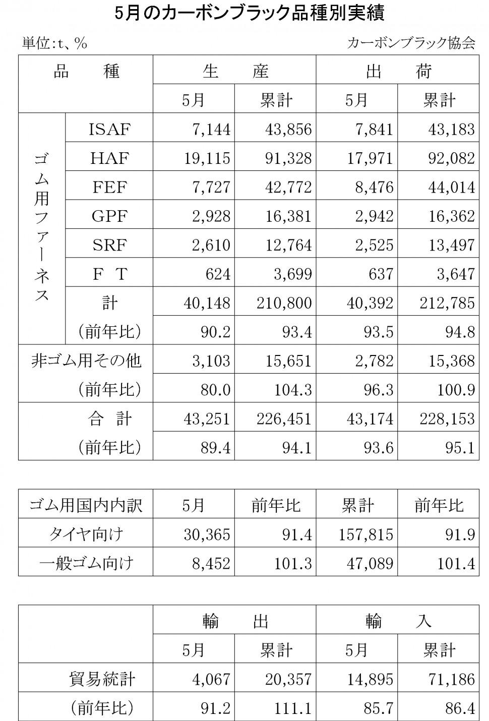2016年5月のカーボンブラック品種別実績