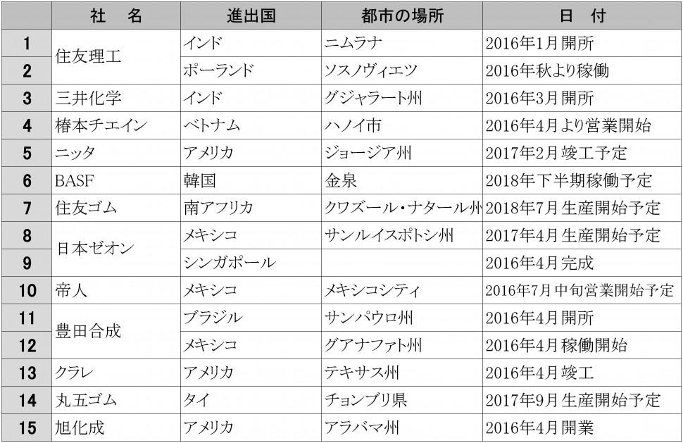 2016年上期海外進出企業リスト