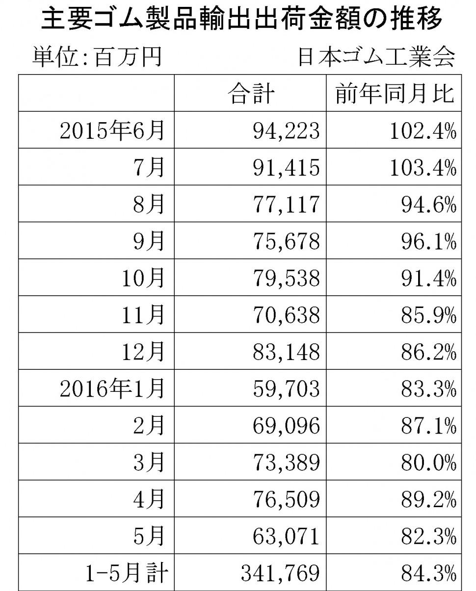 2016年5月ゴム製品輸出金額