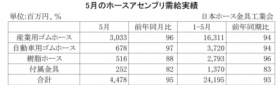 2016年5月のホースアセンブリ需給実績