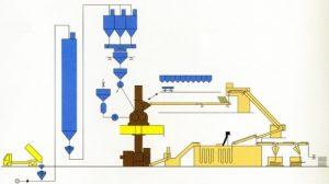ゴム精練設備などをシステム化