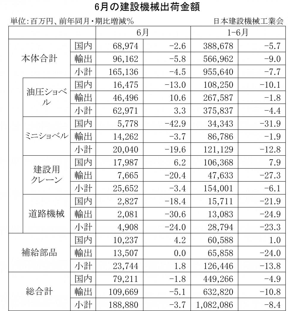 2016年6月の建設機械出荷金額