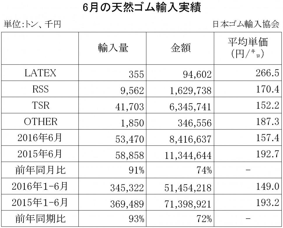 2016年6月の天然ゴム輸入実績