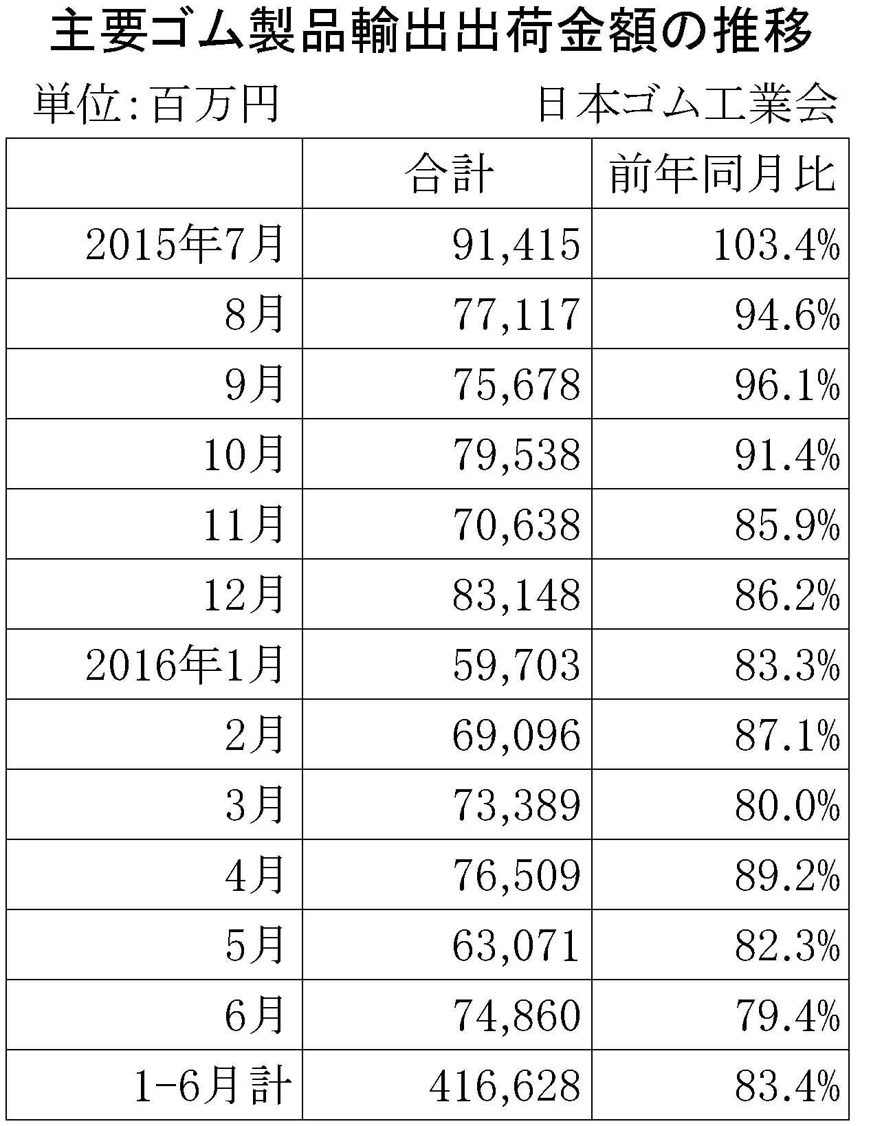2016年6月ゴム製品輸出金額