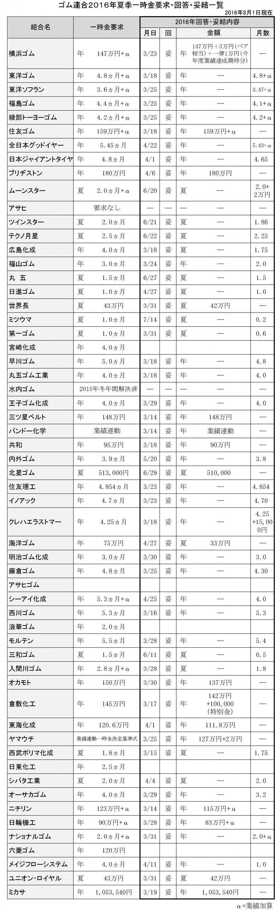 68 ゴム連合2016夏季一時金妥結一覧(最終版)