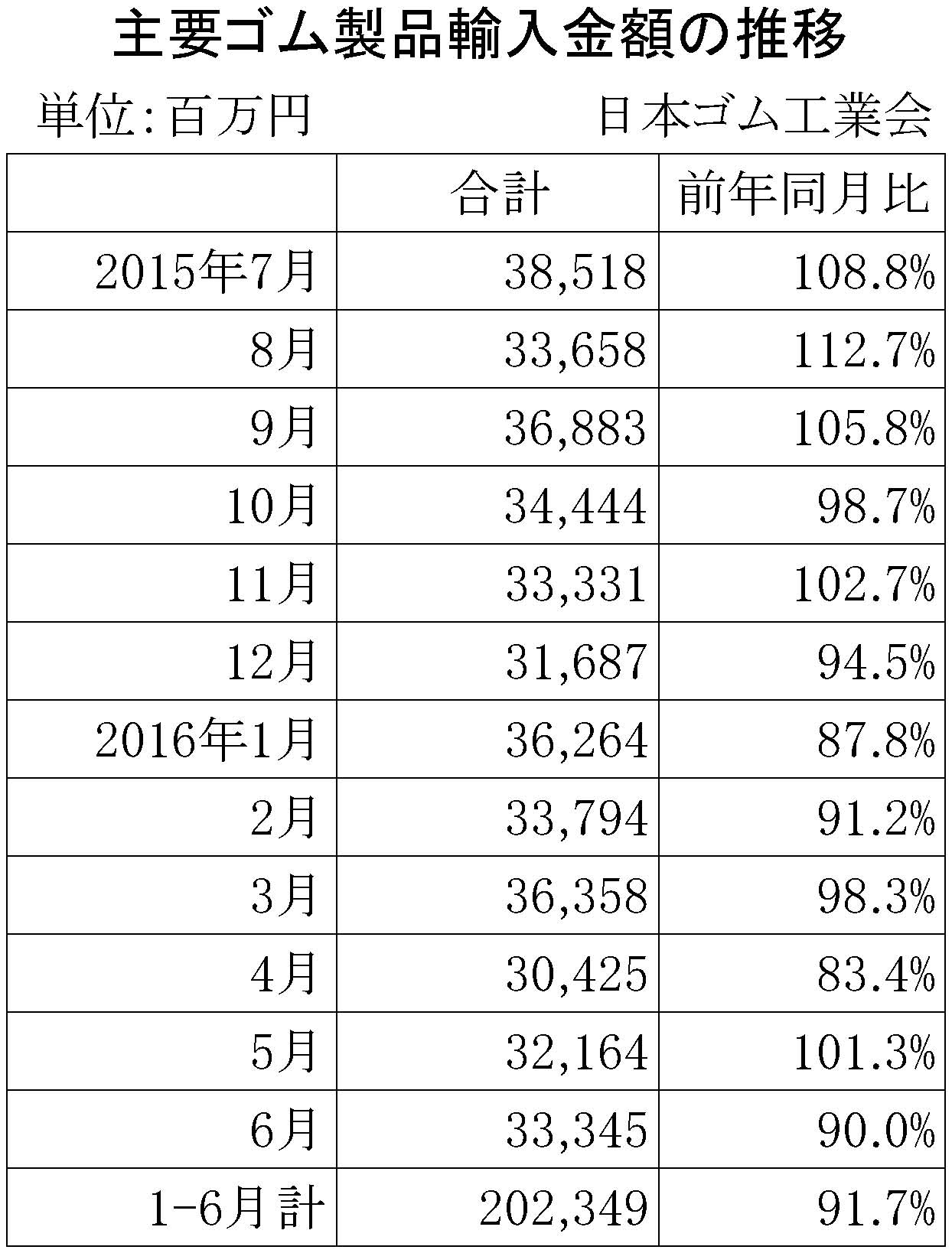 2016年6月ゴム製品輸入金額