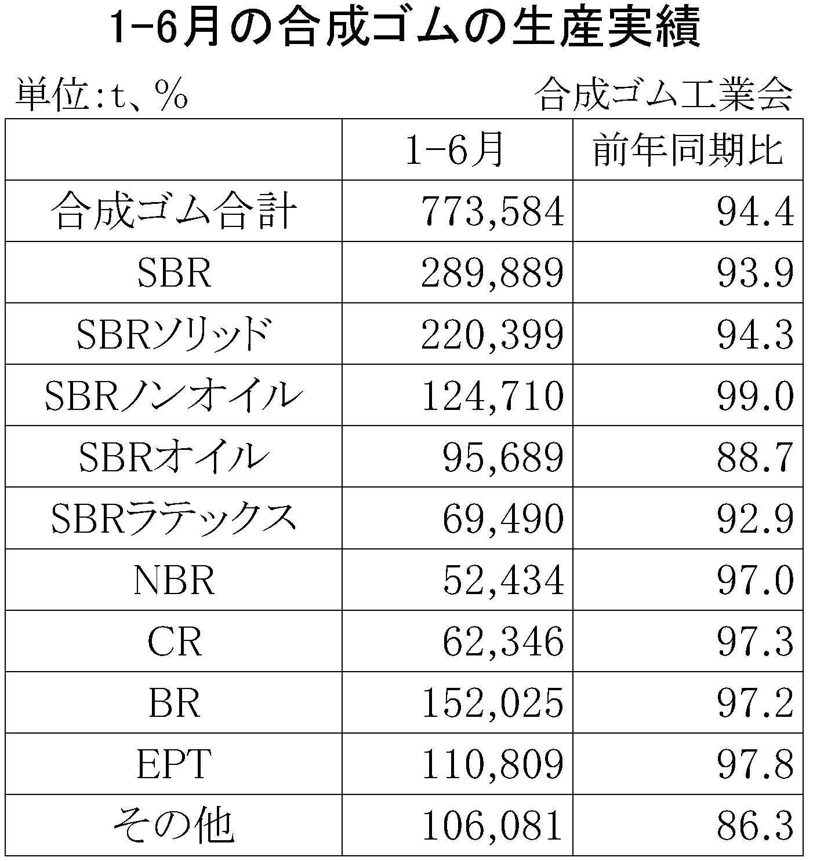 2016年1-6月の合成ゴムの生産実績