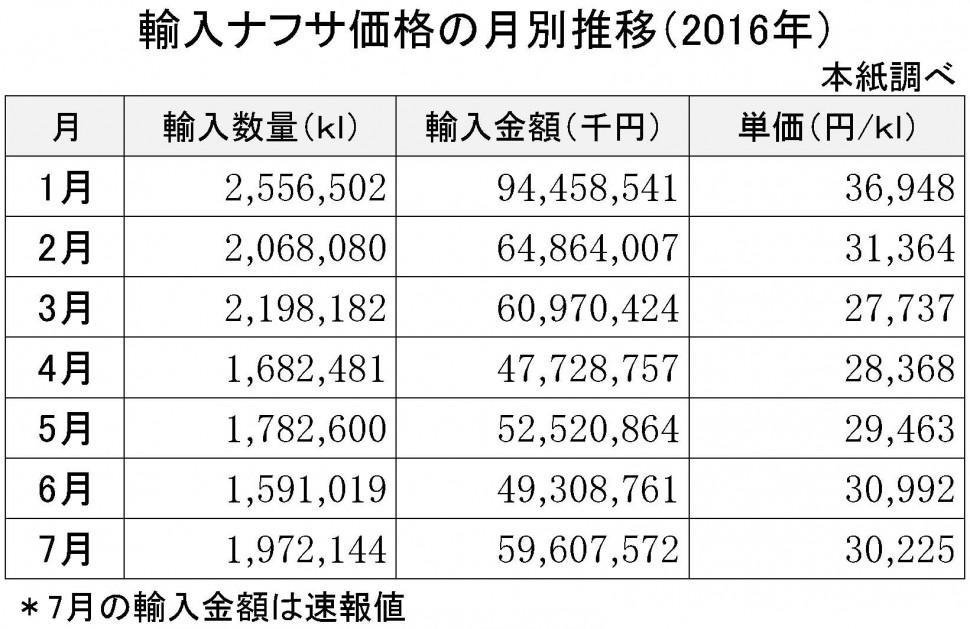 2016年7月の輸入ナフサ価格