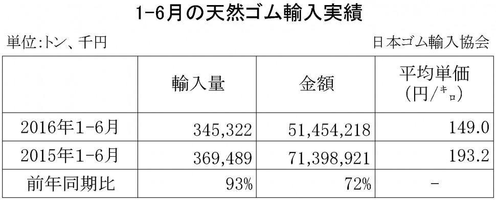 2016年1-6月の天然ゴム輸入実績