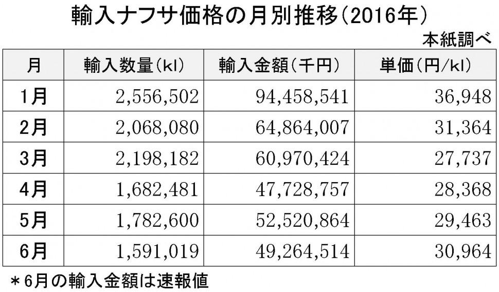 2016年6月の輸入ナフサ価格