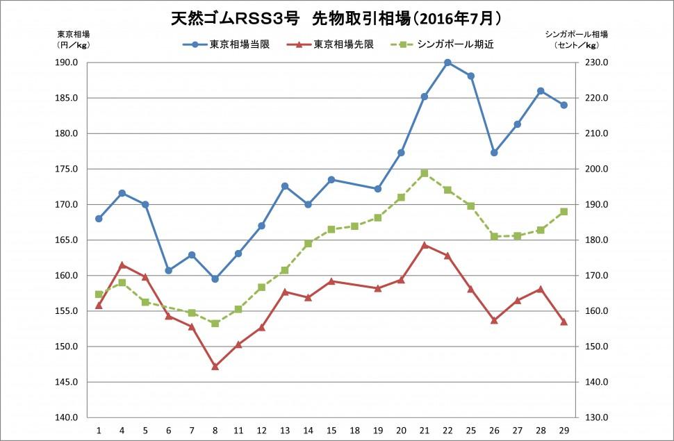 2016年07月東京SGPゴム相場(グラフ)