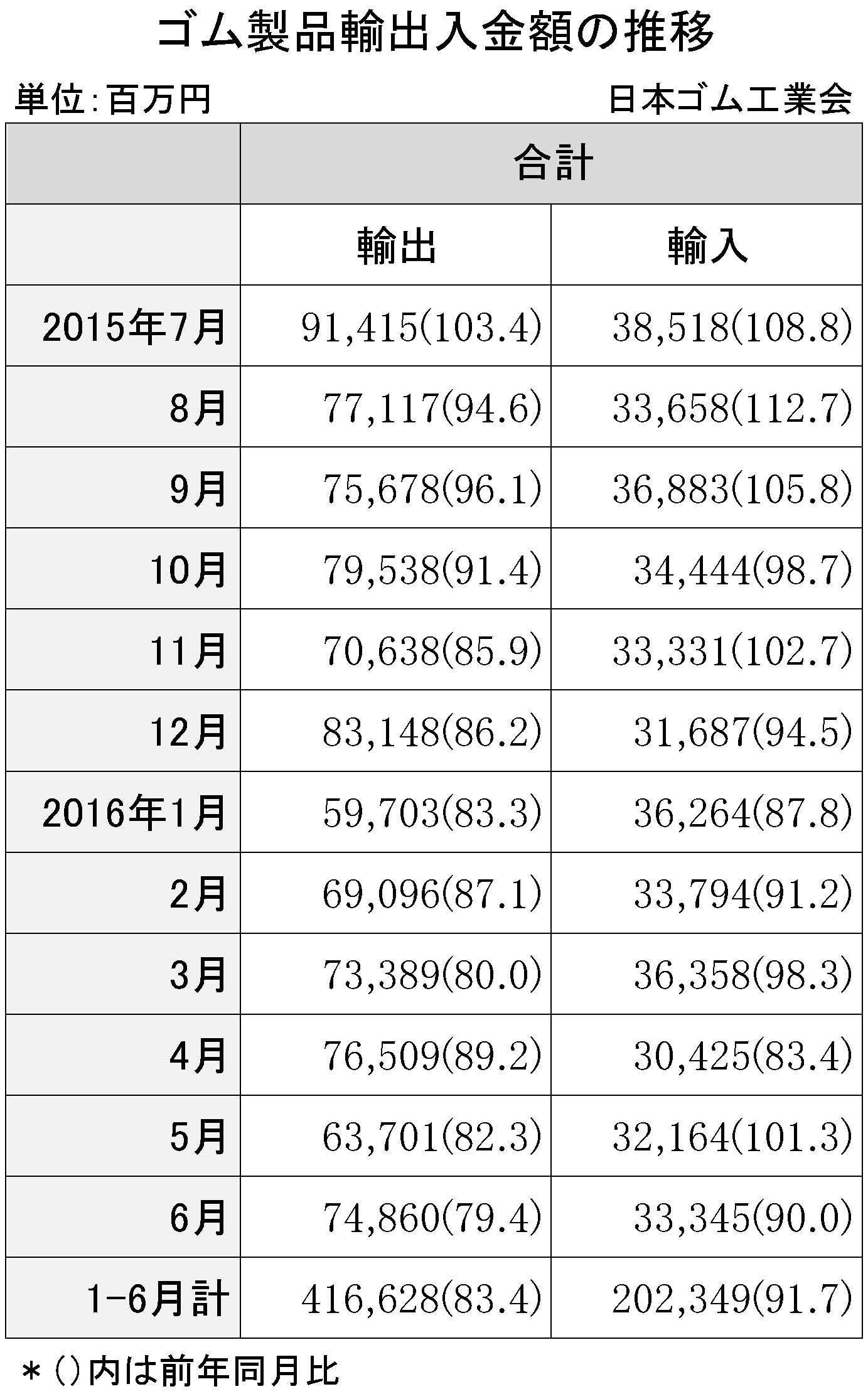 2016年1~6月ゴム製品輸出入金額