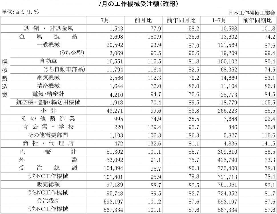 2016年7月の工作機械受注額(確報)