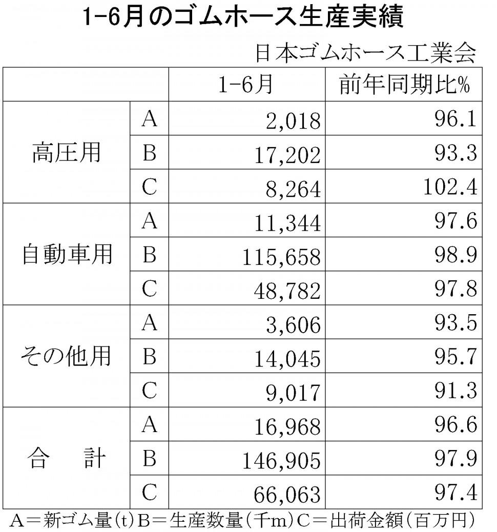 2016年1-6月のゴムホース生産実績