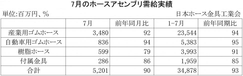 2016年7月のホースアセンブリ需給実績