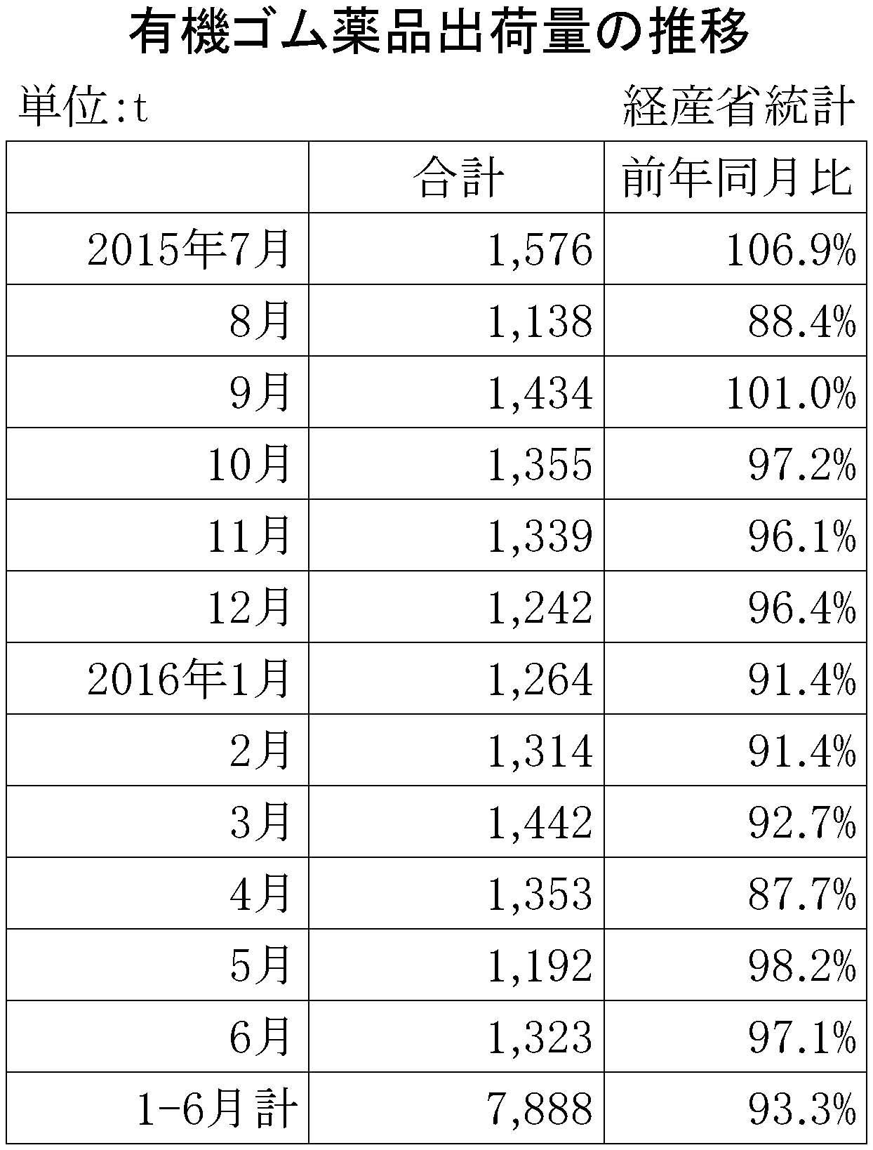 2016年6月のゴム薬品推移
