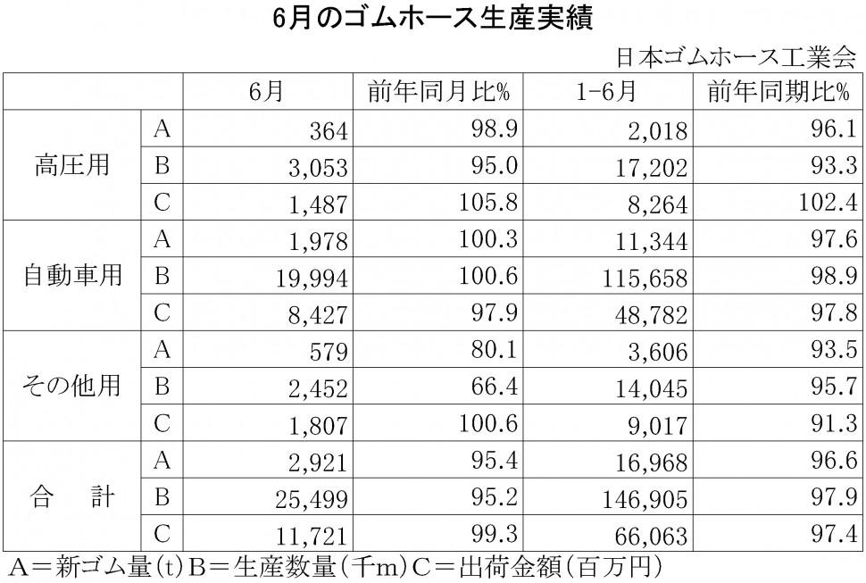 2016年6月のゴムホース生産実績
